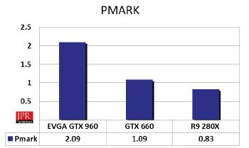 THE GTX 960 is a clear winner in the Pmark