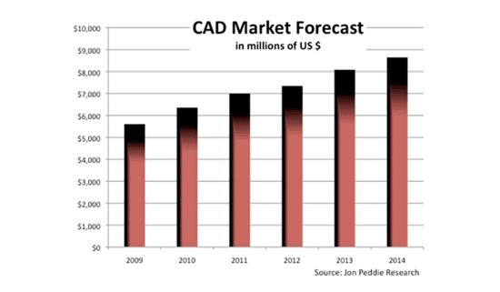 CAD Market Forecast