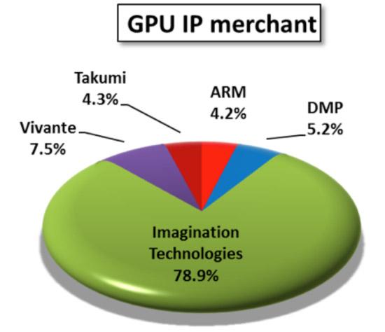 Embedded graphics: Imagination Technologies supplies more GPU IP
