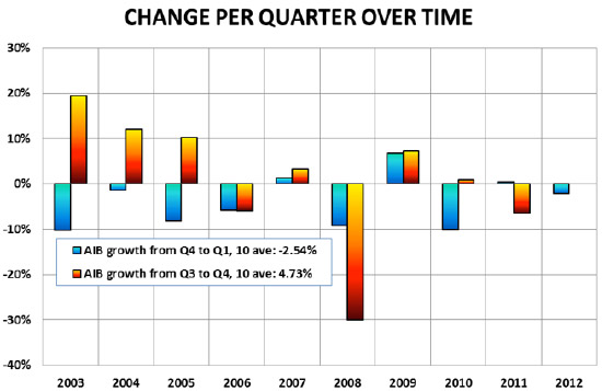 Figure 1: Growth rates quarter-to-quarter over time (Jon Peddie Research)