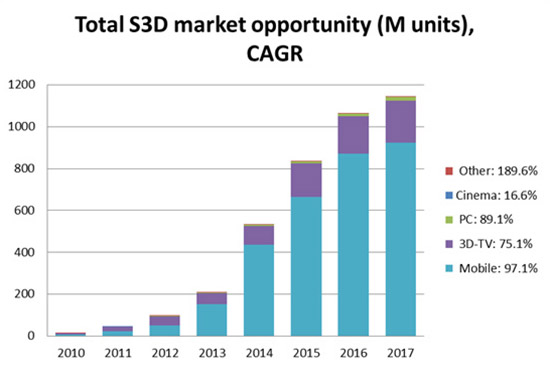 Figure 1: The overall market opportunity for S3D systems worldwide by year (Jon Peddie Research)