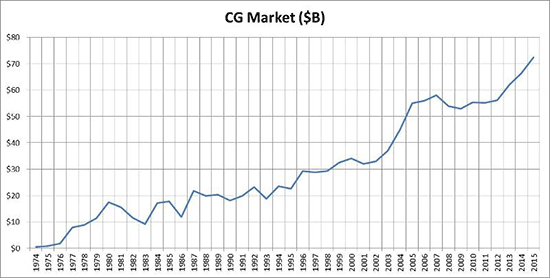 CG Market Growth from 1974