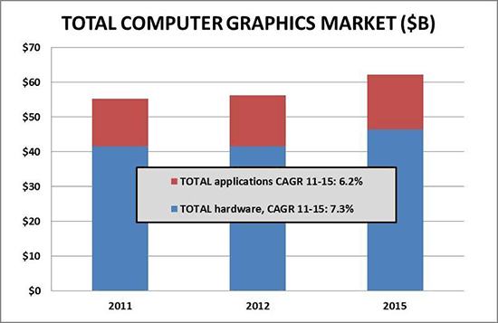 The computer graphics market remains healthy and robust.