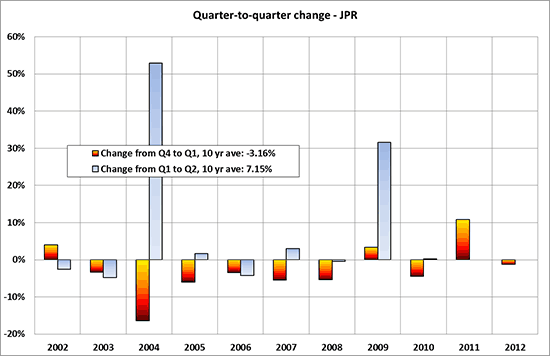 Figure 2: The quarter's change in total shipments from last quarter decreased 0.8%; the ten-year average is 3.1% (Jon Peddie Research)
