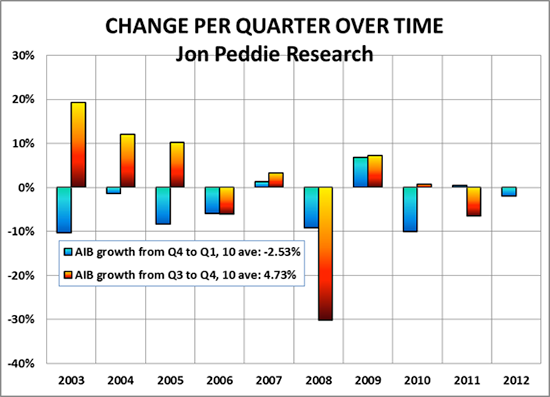 Figure 1  : Growth rates quarter-to-quarter over time (Jon Peddie Research)