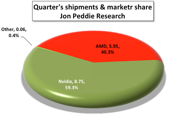 Figure 2 : Market share for AIBs for the quarter