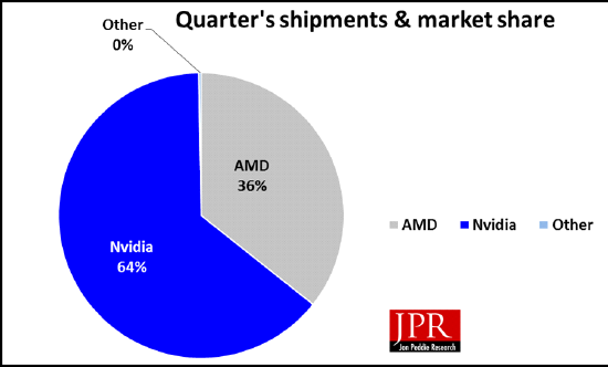 Figure 2: Market share for AIBs for the quarter