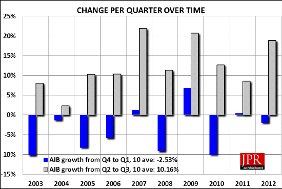Figure 1: Growth rates quarter to quarter over time (Jon Peddie Research)