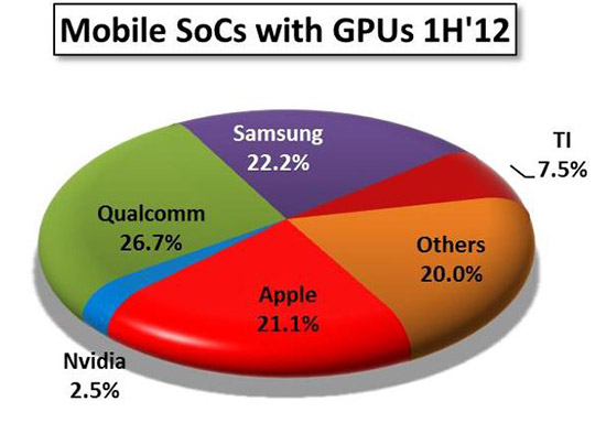 Figure 1: Market share in the first half of 2012 of Mobile SoCs with 3D GPUs
