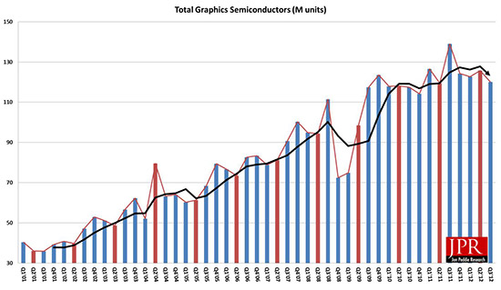 Figure 1: PC graphics shipments have been erratic and defy any seasonal attributes