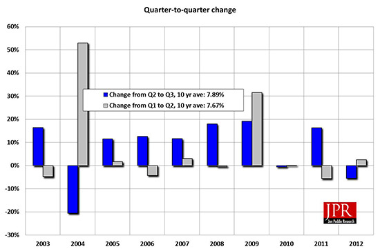 Figure 2: Shipments from last quarter increased 5.5%; the ten-year average is 7.9%