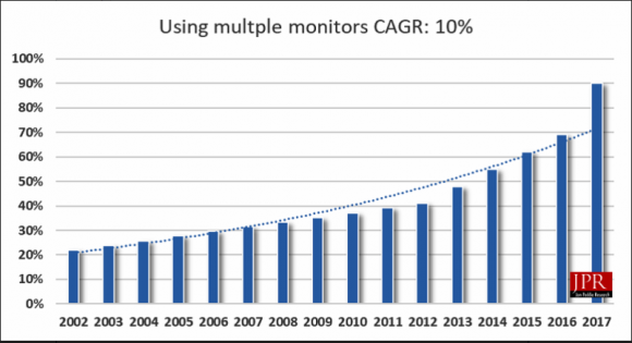 Multi-monitor deployment has steadily increased over time