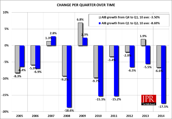 Quarter-to-quarter change in AIB shipments over time