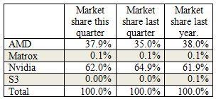 AIB market shares