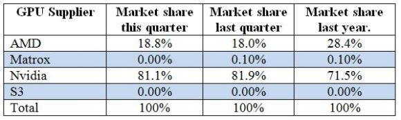 Table 1: AIB market shares