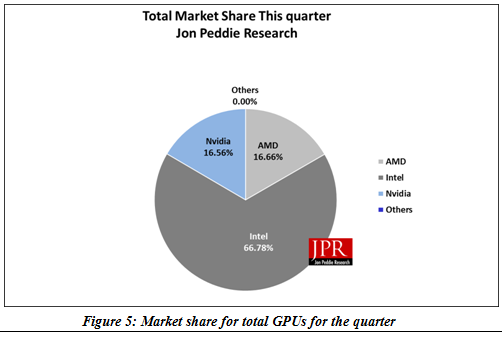 Intel Gains Nvidia Flat And Amd Loses Graphics Market Share In Q1 Jon Peddie Research