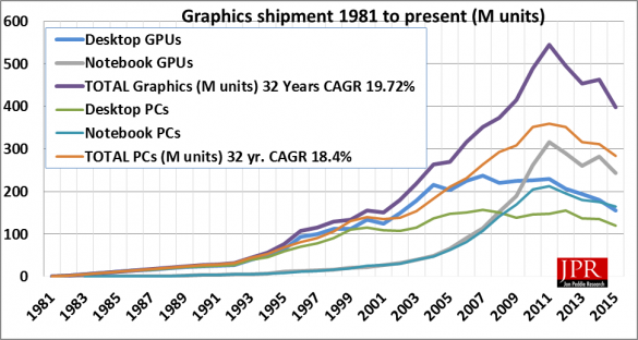 Figure 1: Graphics chip shipments since introduction of PC