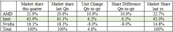 Table 1: Total Graphics Chip Market shares