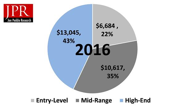 Ergebnis Marktforschung JPR, Quelle: JPR