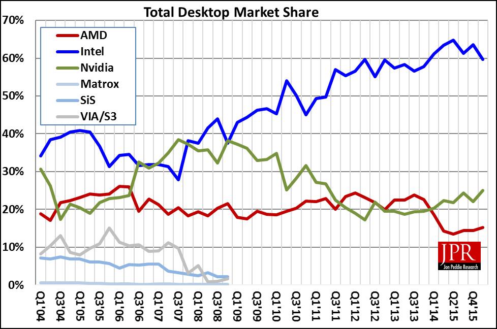 For The 1st Quarter Of 2016 Desktop Discrete Gpu Shipments Increased 5 3 From Last Quarter Jon Peddie Research