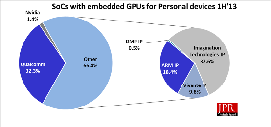 Figure 1: Market share of portable devices GPU IP 1H'13
