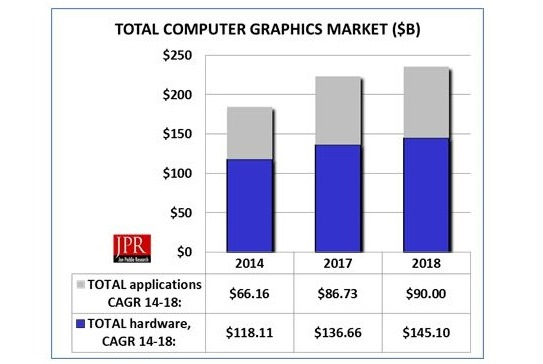 Figure 1: Overall Computer Graphics Market