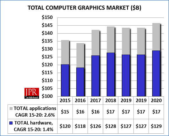 Overall Computer Graphics Market
