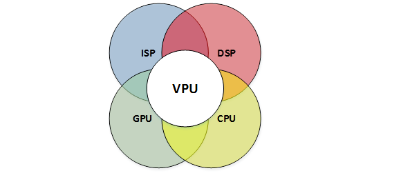 Figure 1: JPR - VPUs are at the center of advanced image processing, CNNs, and augmented reality