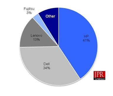Figure 1 Workstation OEMs' market shares for Q3'14 (units)
