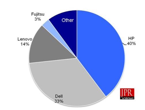 Figure 1 Workstation OEMs' market shares for Q2'14 (units)