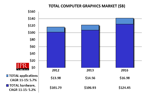 Overall Computer Graphics Market