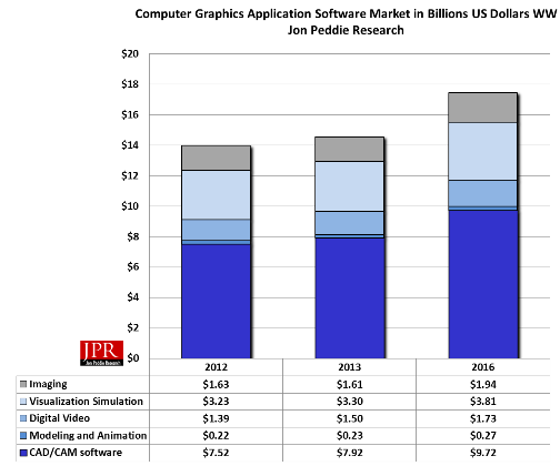 Figure 2: Computer Graphics Software Market
