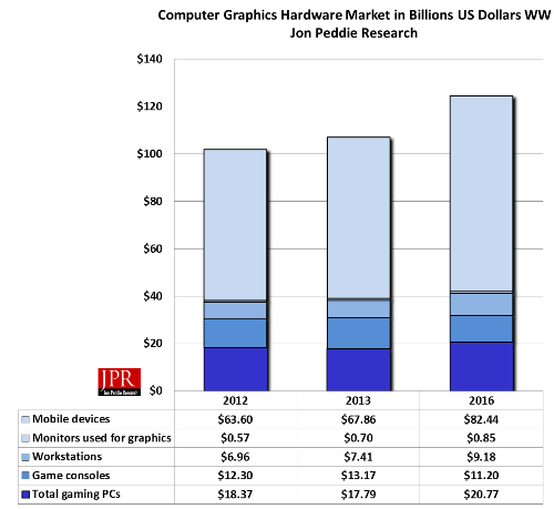 Figure 3: Computer Graphics Hardware Market