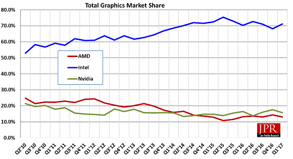 Figure 1: Overall GPU shipments quarter to quarter were flat, but AMD and Nvidia saw share gain