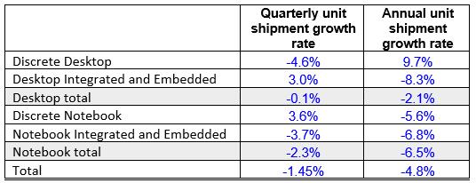 GPU market declined seasonally in Q4
