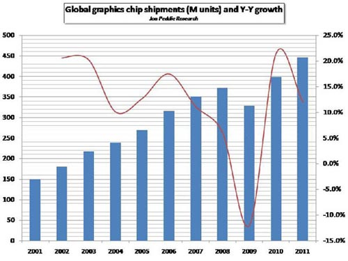Global Graphics Chip shipments graph