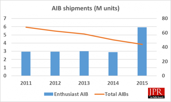 Figure 1: AIB shipments over time