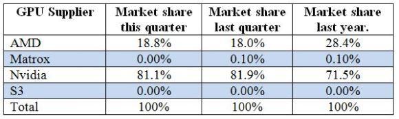 Table 1: AIB market shares