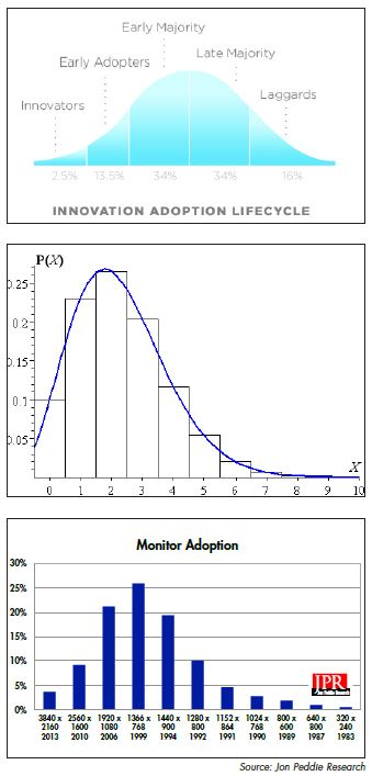 MONITOR POPULATION and introduction dates.