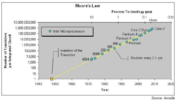 MOORE'S LAW over time has played out pretty well.