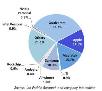 MARKET SHARE of Personal systems SoC suppliers for Q2 2013.