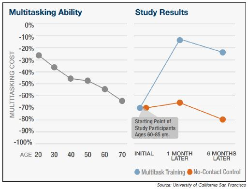 "The ability to multitas k—or switch rapidly between tasks—declines rapidly over the adult lifespan, something that researchers refer to as ""multitasking cost."" But after just one month of training on the NeuroRacer game, researchers found significant improvement in study participants."