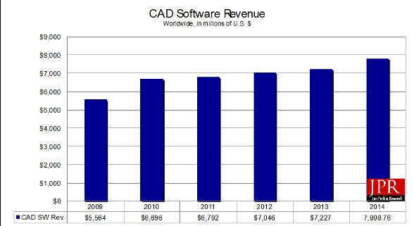 CAD report - Jon Peddie Research Publications