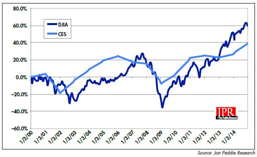 CES NO longer a leading indicator.