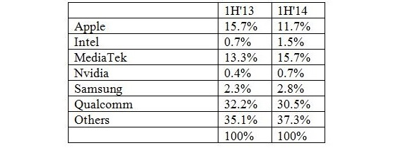 Table 1: Market share changes for portable devices from 1H'13 to 1H'14