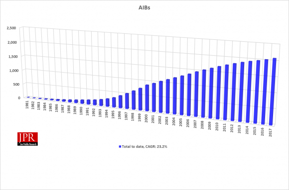 HISTORY OF AIB shipments since the start of the IBM PC