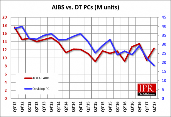 AIBS DEFY gravity and increase in sales while desktop PCs decline