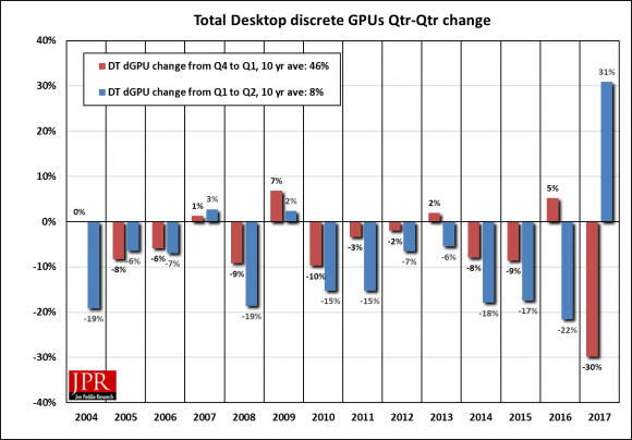 Figure 1: Quarter-to-quarter shipments of discrete GPUs