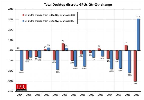 Figure 1: Quarter-to-quarter shipments of discrete GPUs
