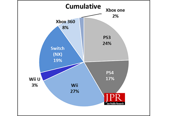 Shipments to the end of 2017 shows Sony leading in installed base market share